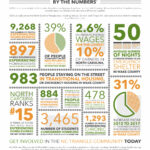 CASA annual report infographic 2019