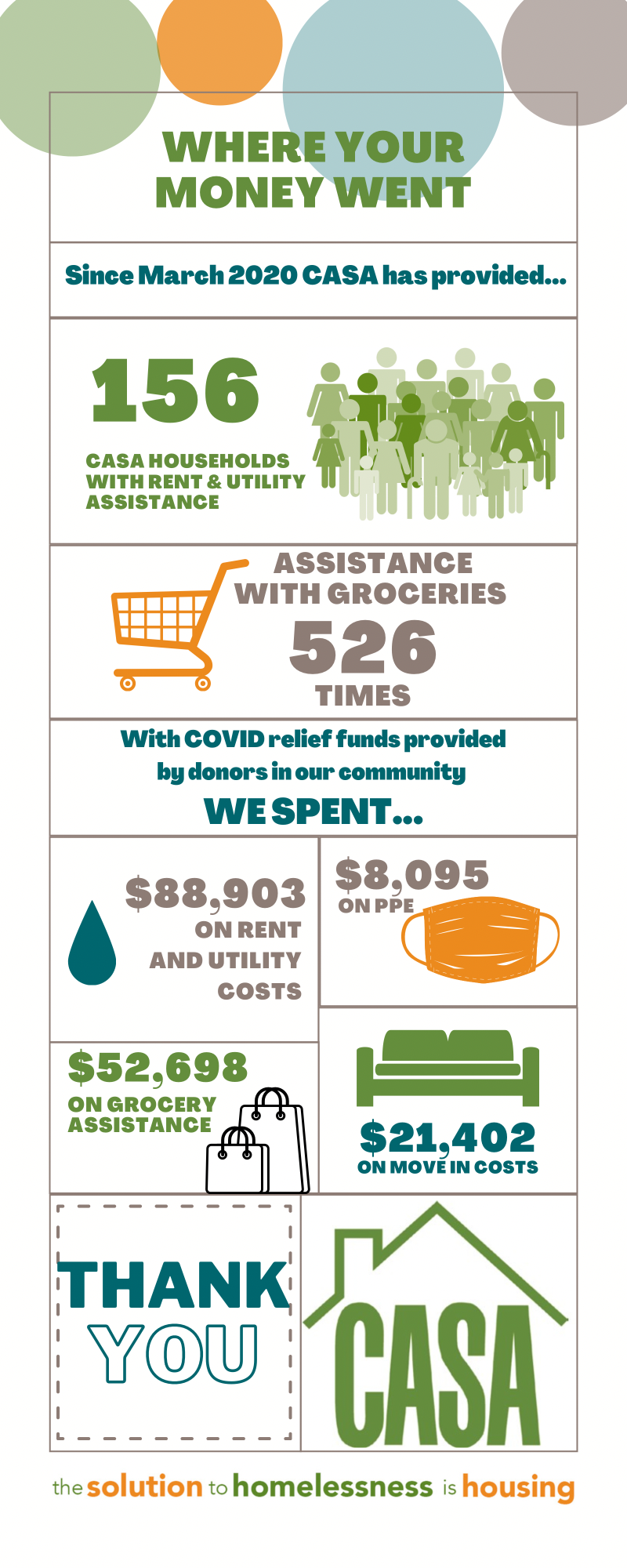 Infographic detailing the impact of your gifts
